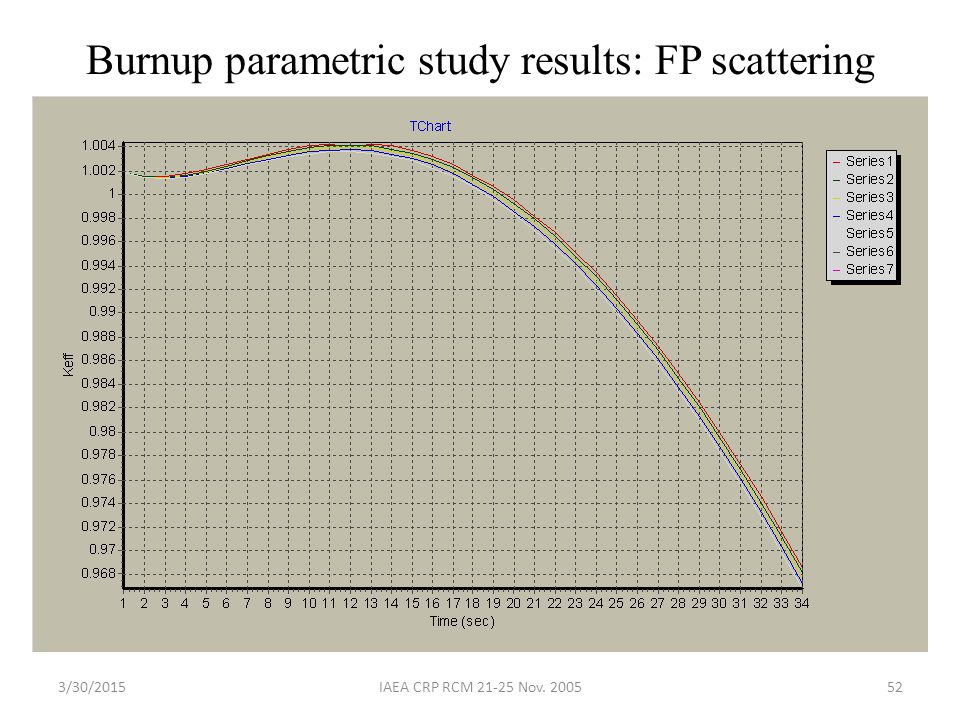 Burnup parametric study results: FP scattering