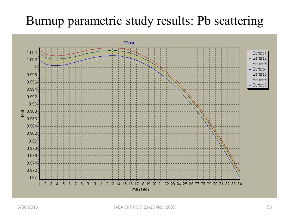 Burnup parametric study results: Pb scattering