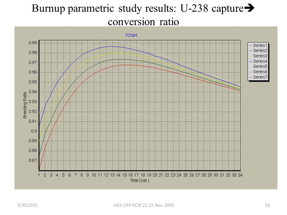Burnup parametric study results: U-238 capture conversion ratio