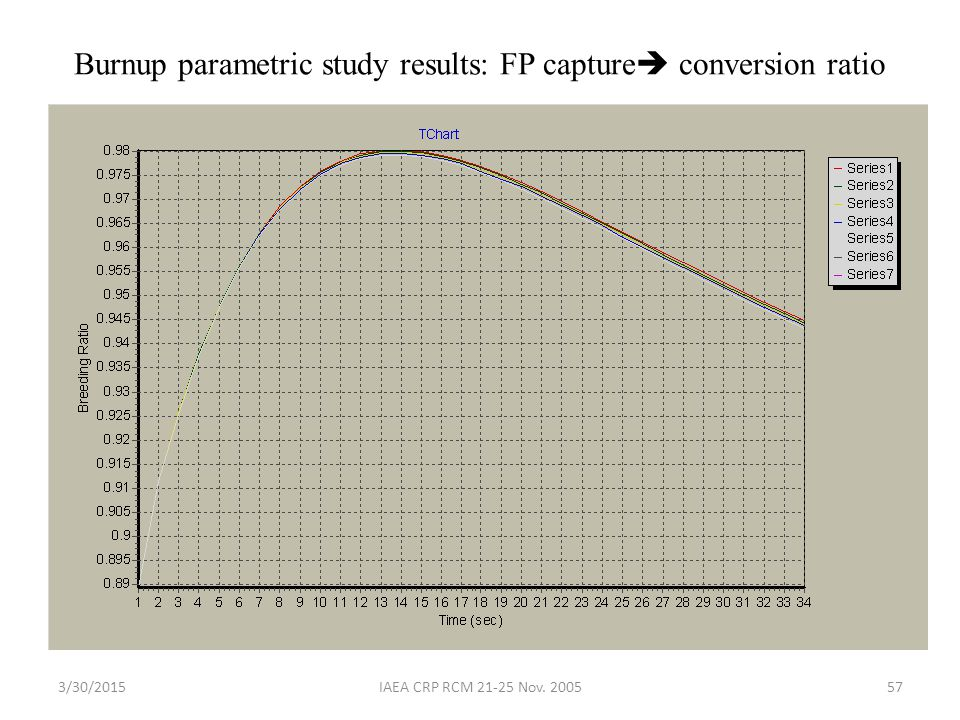 Burnup parametric study results: FP capture conversion ratio