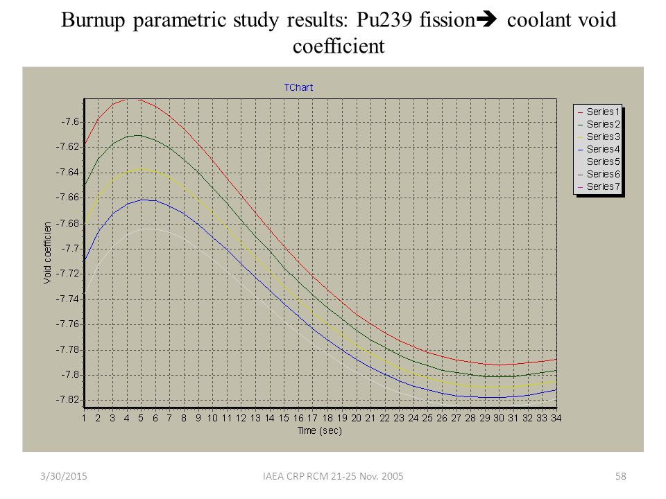 Burnup parametric study results: Pu239 fission coolant void coefficient