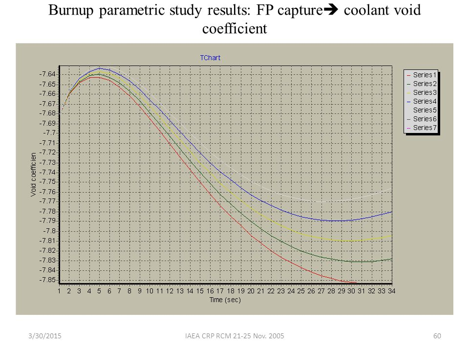 Burnup parametric study results: FP capture coolant void coefficient