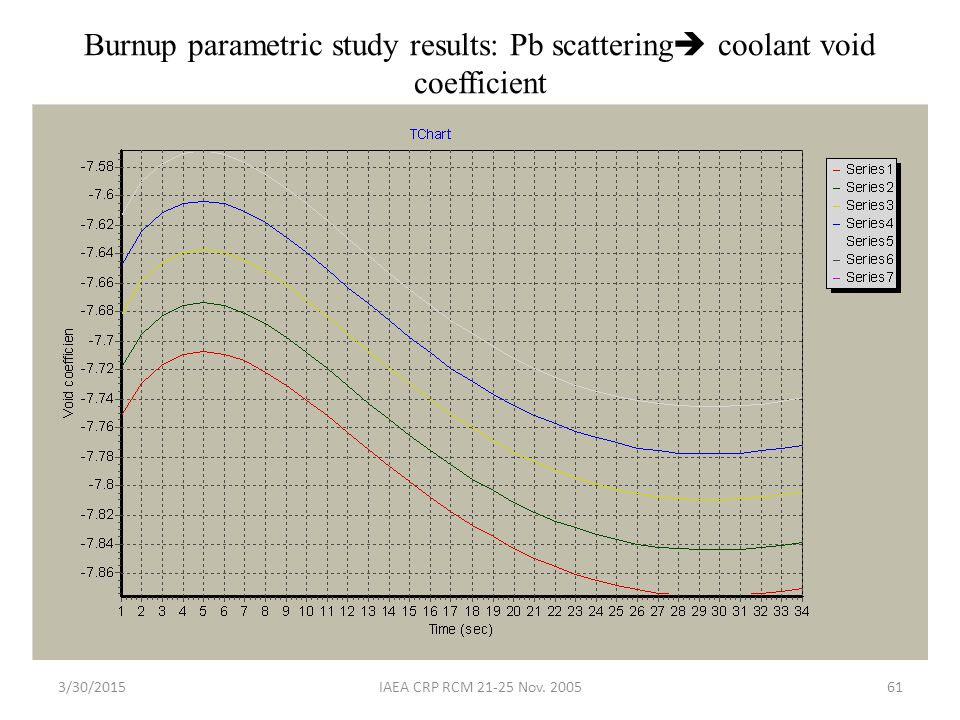 Burnup parametric study results: Pb scattering coolant void coefficient