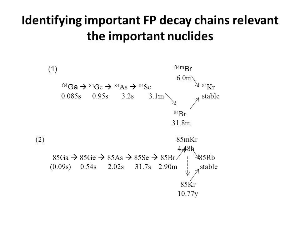 Identifying important FP decay chains relevant the important nuclides