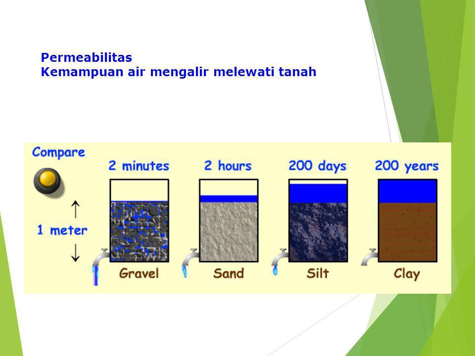 Permeabilitas Kemampuan air mengalir melewati tanah