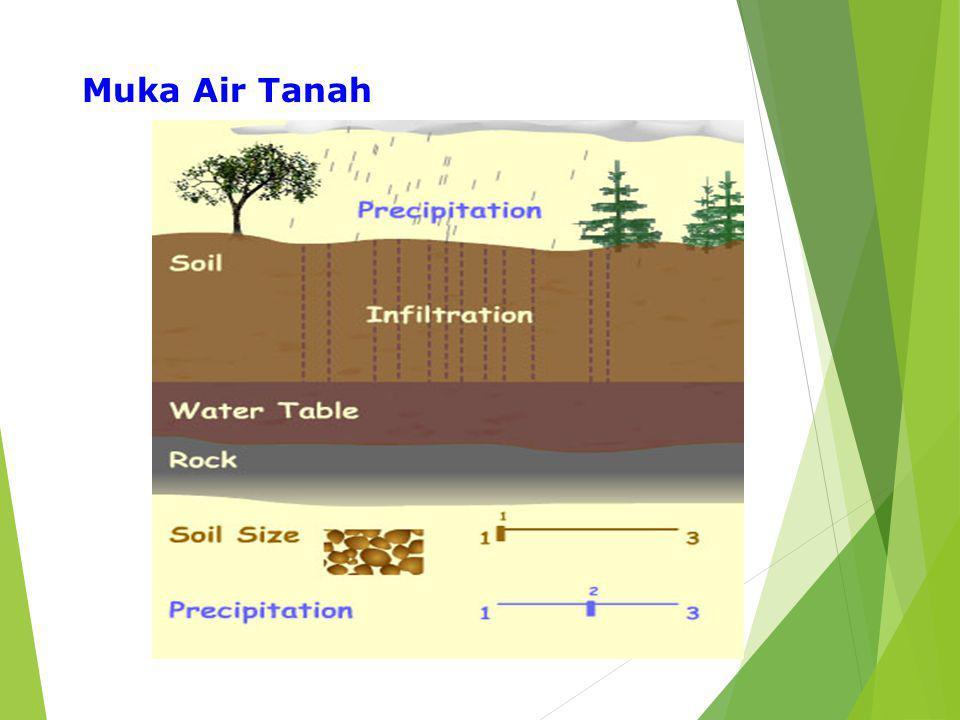 Muka Air Tanah