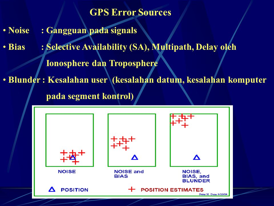 GPS Error Sources Noise : Gangguan pada signals