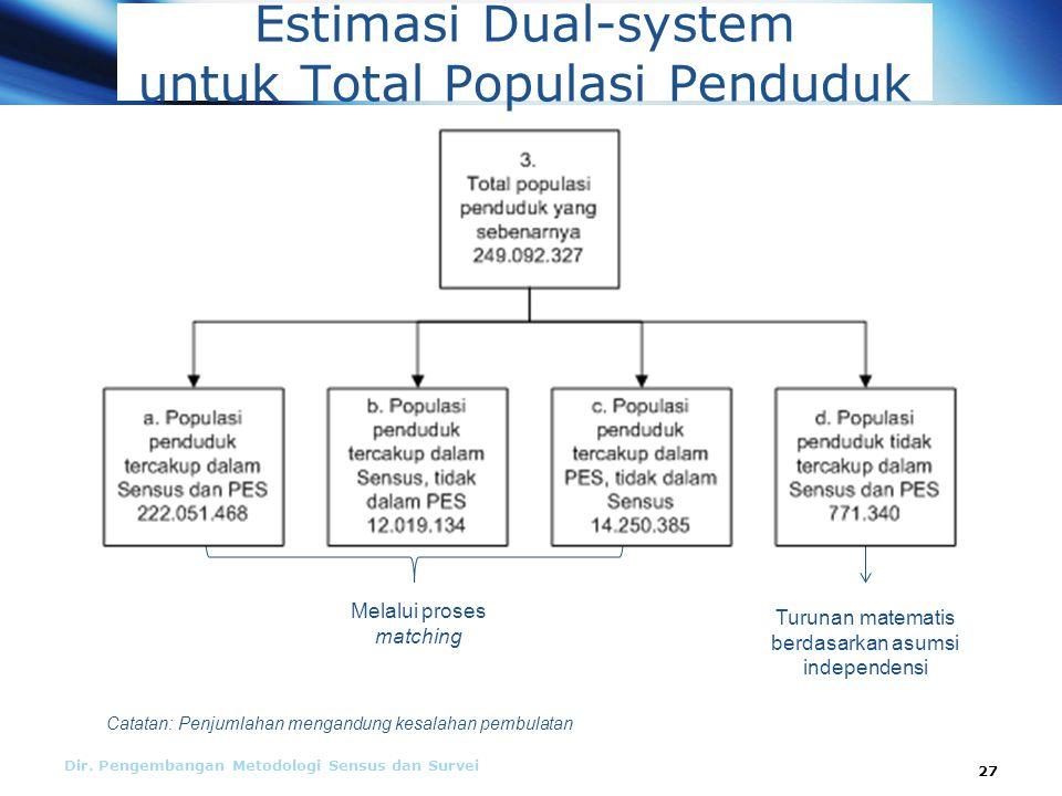 Estimasi Dual-system untuk Total Populasi Penduduk
