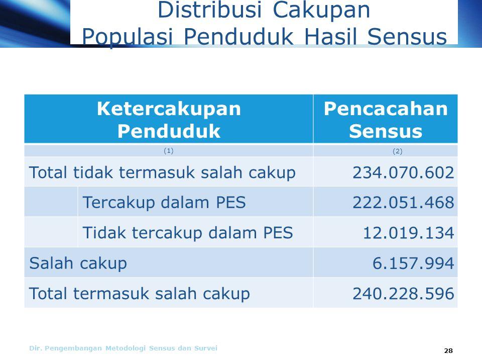 Distribusi Cakupan Populasi Penduduk Hasil Sensus