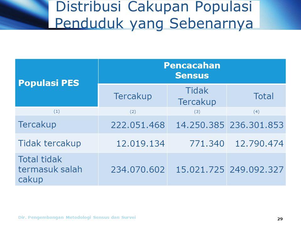 Distribusi Cakupan Populasi Penduduk yang Sebenarnya