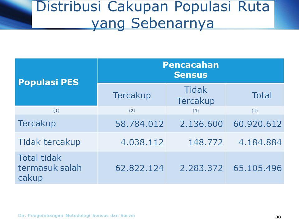 Distribusi Cakupan Populasi Ruta yang Sebenarnya