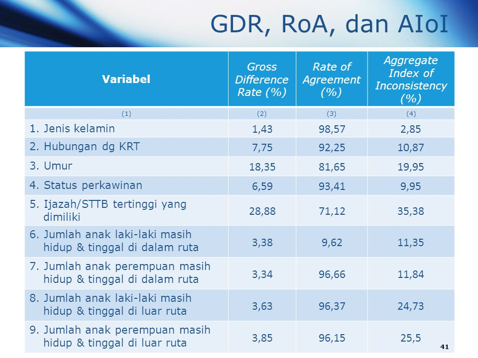 GDR, RoA, dan AIoI Variabel. Gross Difference Rate (%) Rate of Agreement (%) Aggregate Index of Inconsistency (%)