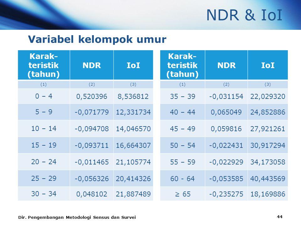 NDR & IoI Variabel kelompok umur Karak-teristik (tahun) NDR IoI 0 – 4
