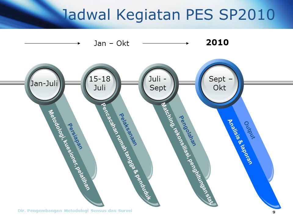 Jadwal Kegiatan PES SP2010 2010 Jan – Okt 15-18 Juli Juli - Sept