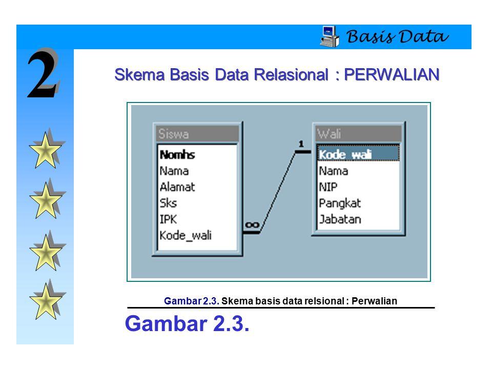 Gambar 2.3. Skema basis data relsional : Perwalian