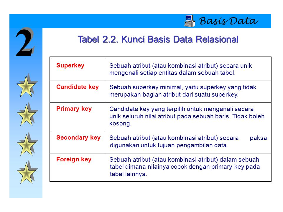 Tabel 2.2. Kunci Basis Data Relasional