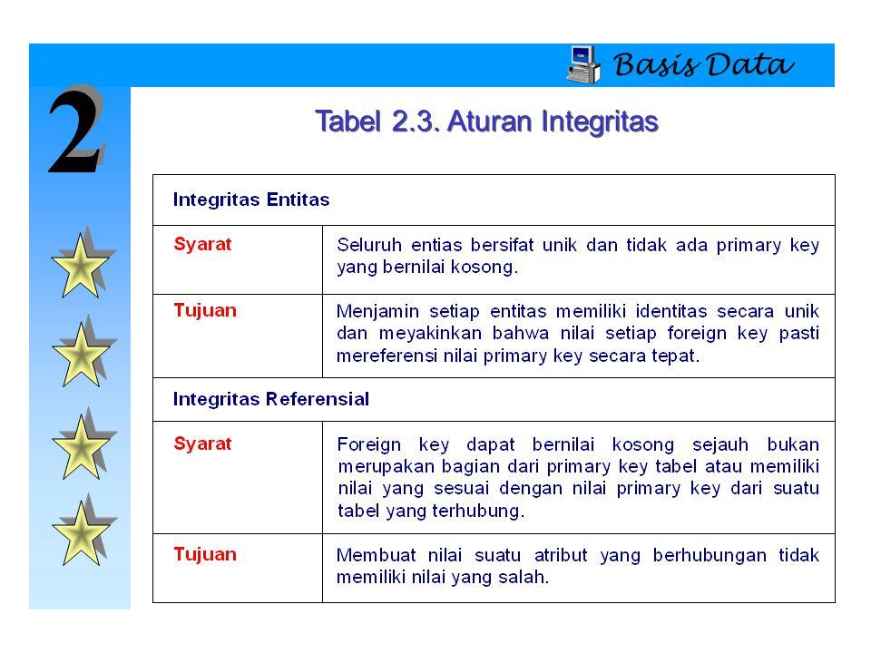 Tabel 2.3. Aturan Integritas