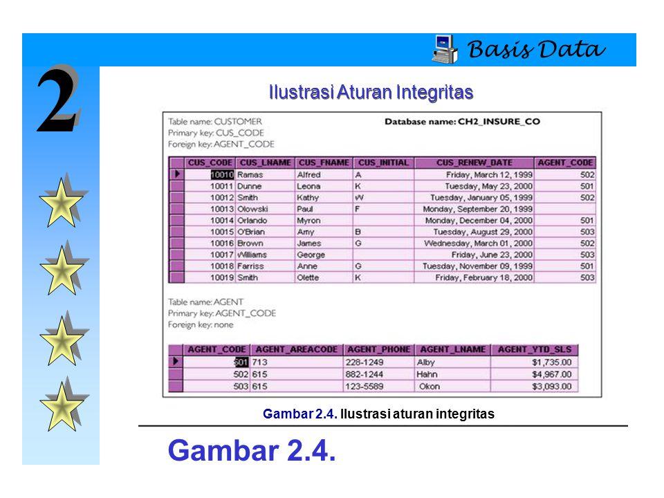 Gambar 2.4. Ilustrasi aturan integritas