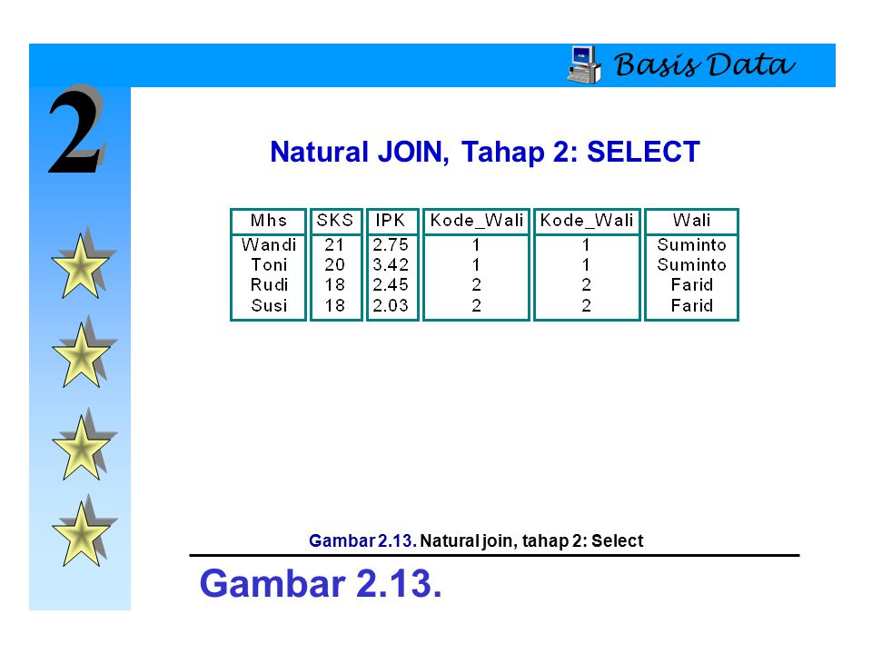 2 Gambar 2.13. Basis Data Natural JOIN, Tahap 2: SELECT