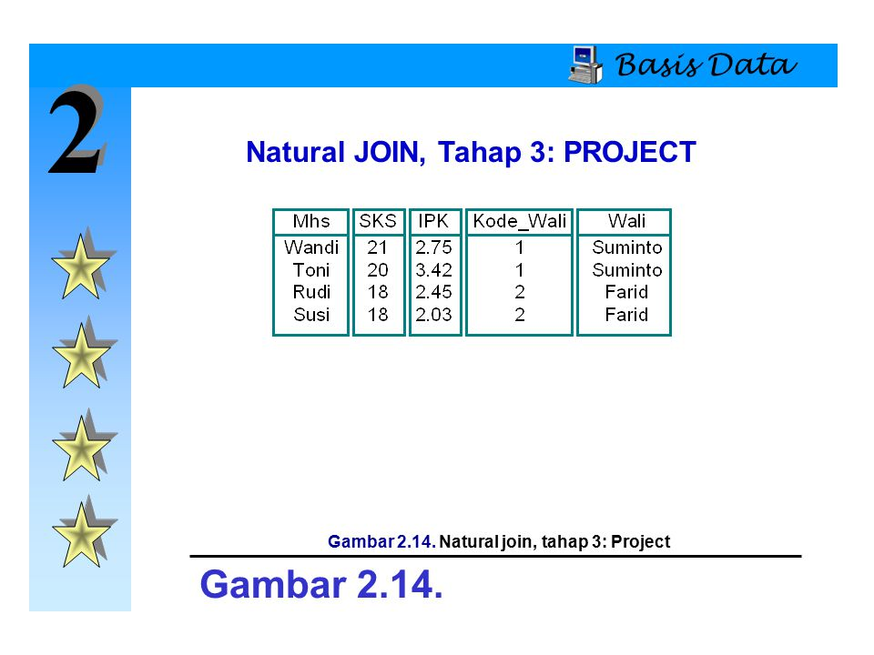 2 Gambar 2.14. Basis Data Natural JOIN, Tahap 3: PROJECT