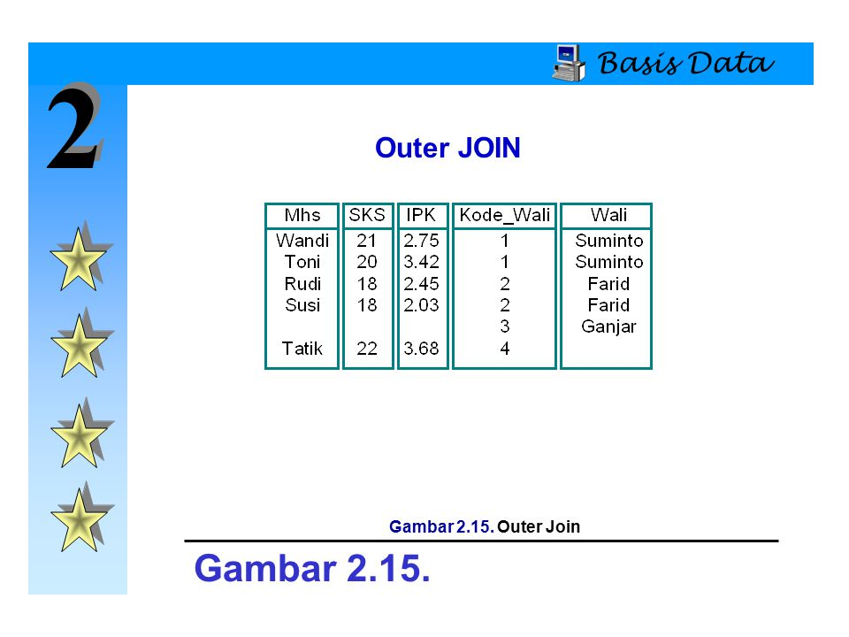 Basis Data 2 Outer JOIN Gambar 2.15. Outer Join Gambar 2.15.