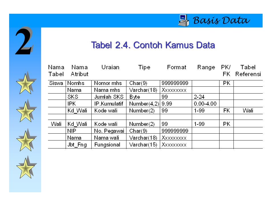 Tabel 2.4. Contoh Kamus Data