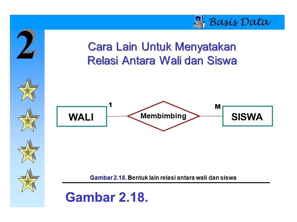 Gambar 2.18. Bentuk lain relasi antara wali dan siswa