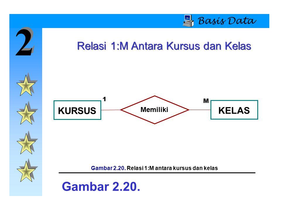 Gambar 2.20. Relasi 1:M antara kursus dan kelas