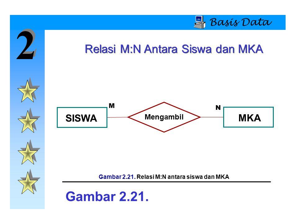Gambar 2.21. Relasi M:N antara siswa dan MKA