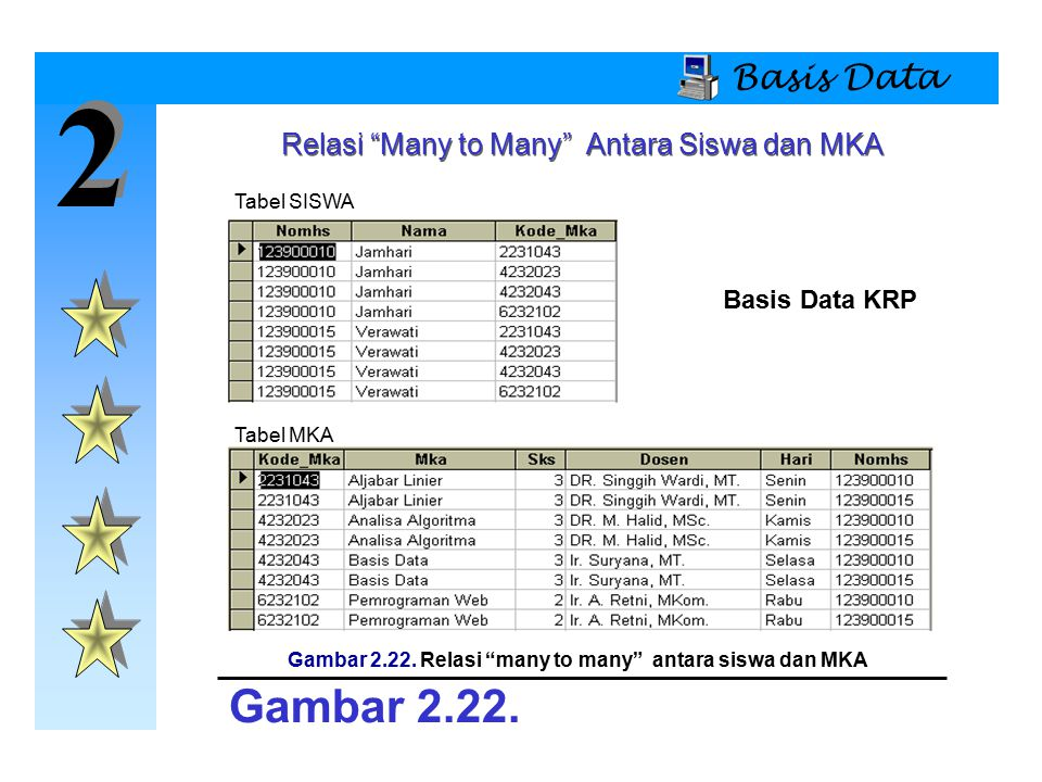 Gambar 2.22. Relasi many to many antara siswa dan MKA