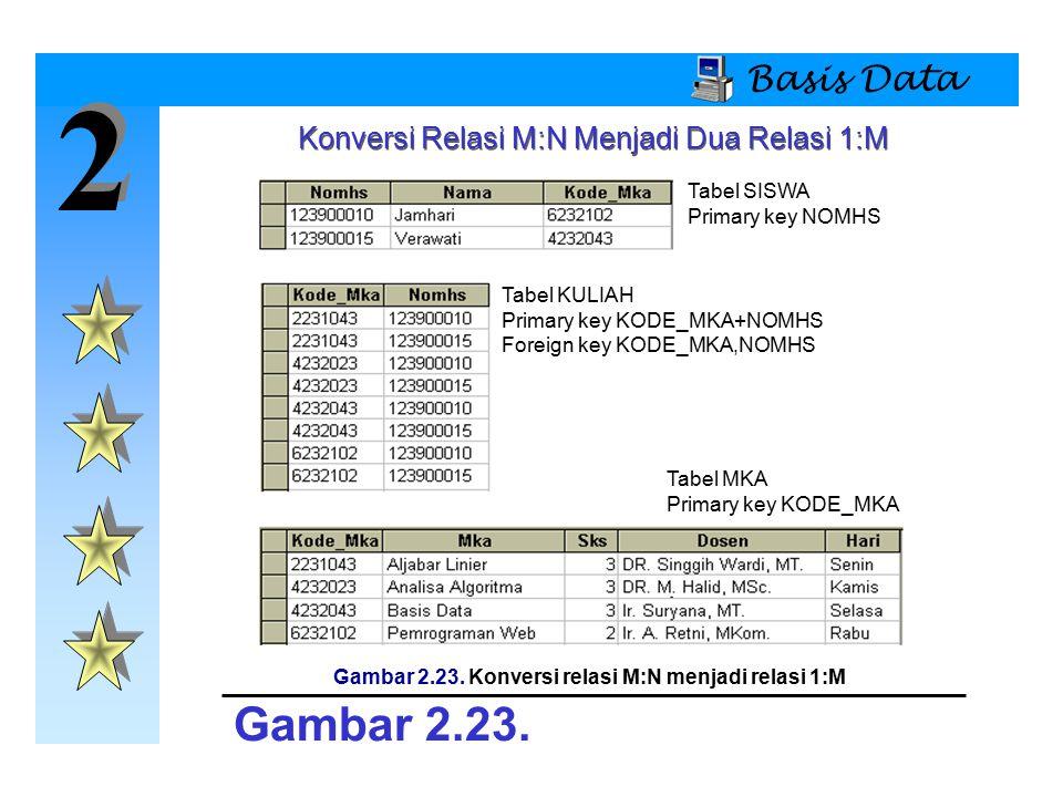 Gambar 2.23. Konversi relasi M:N menjadi relasi 1:M