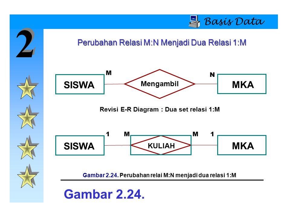 Gambar 2.24. Perubahan relai M:N menjadi dua relasi 1:M