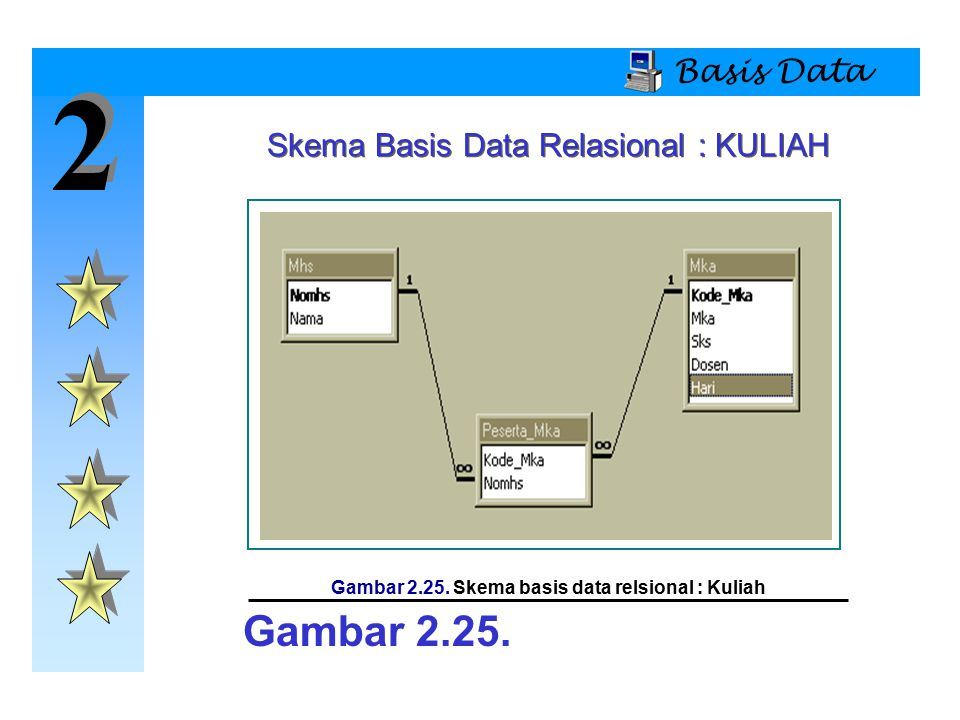 Gambar 2.25. Skema basis data relsional : Kuliah