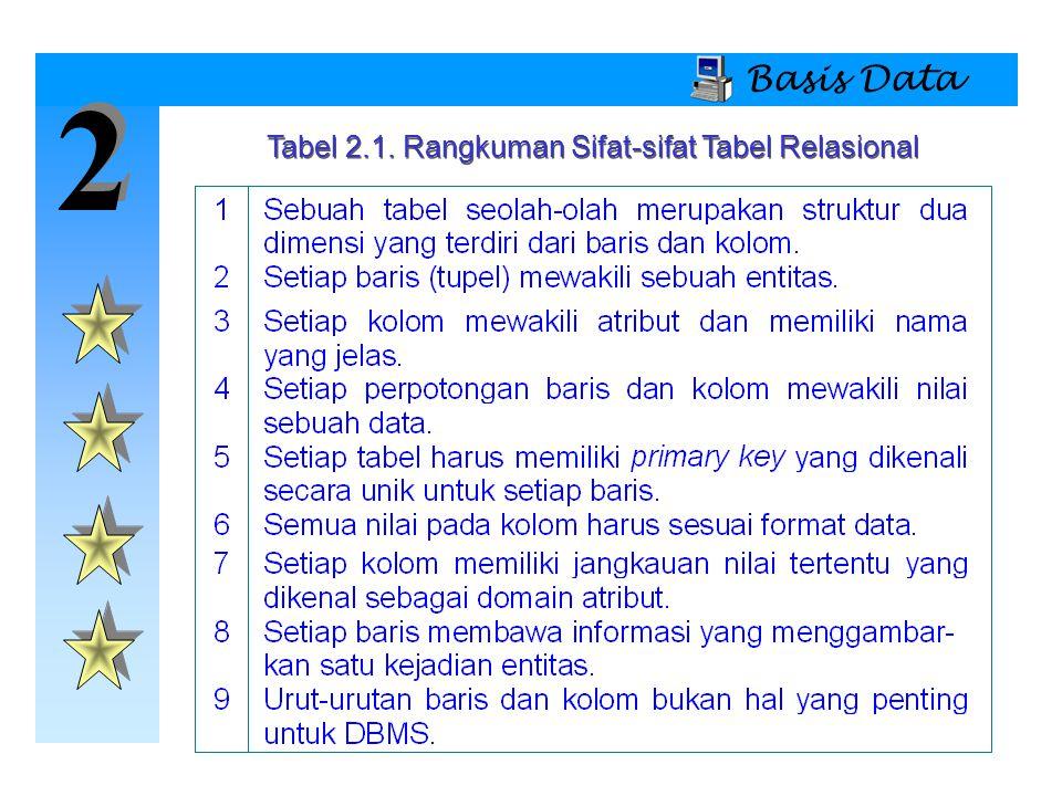 Tabel 2.1. Rangkuman Sifat-sifat Tabel Relasional