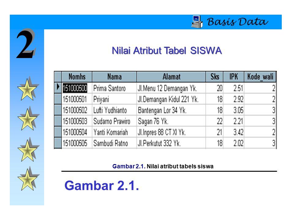 Gambar 2.1. Nilai atribut tabels siswa