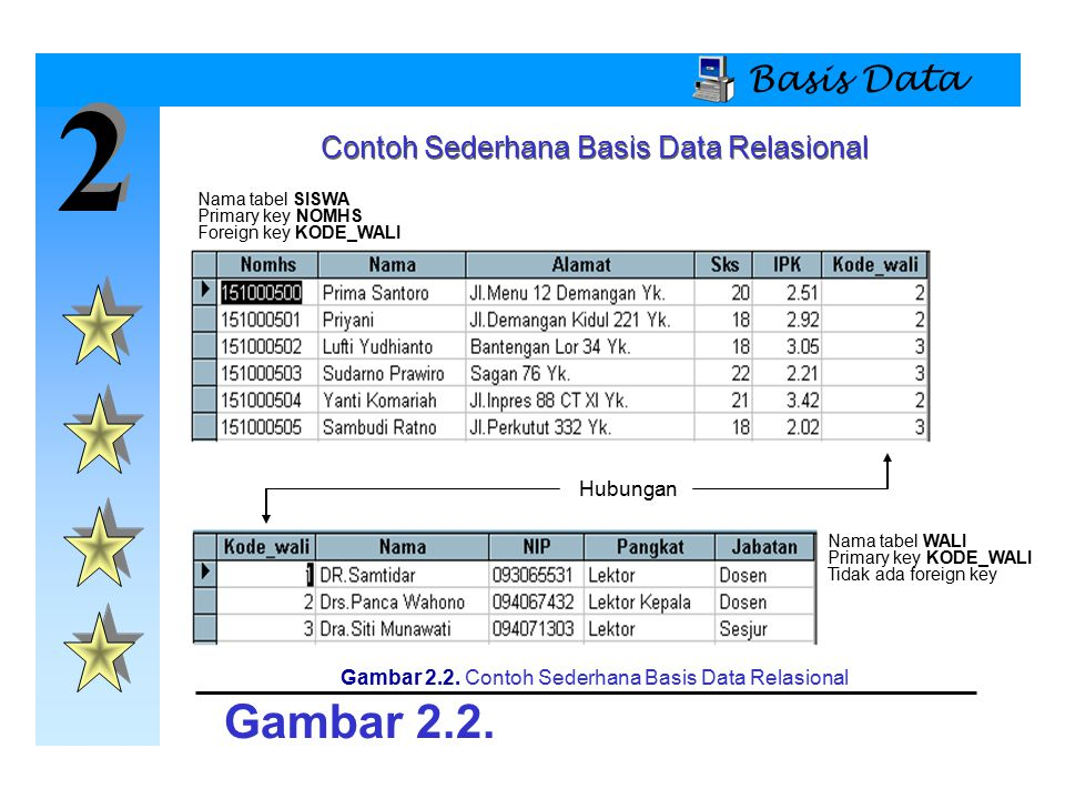 2 Gambar 2.2. Basis Data Contoh Sederhana Basis Data Relasional
