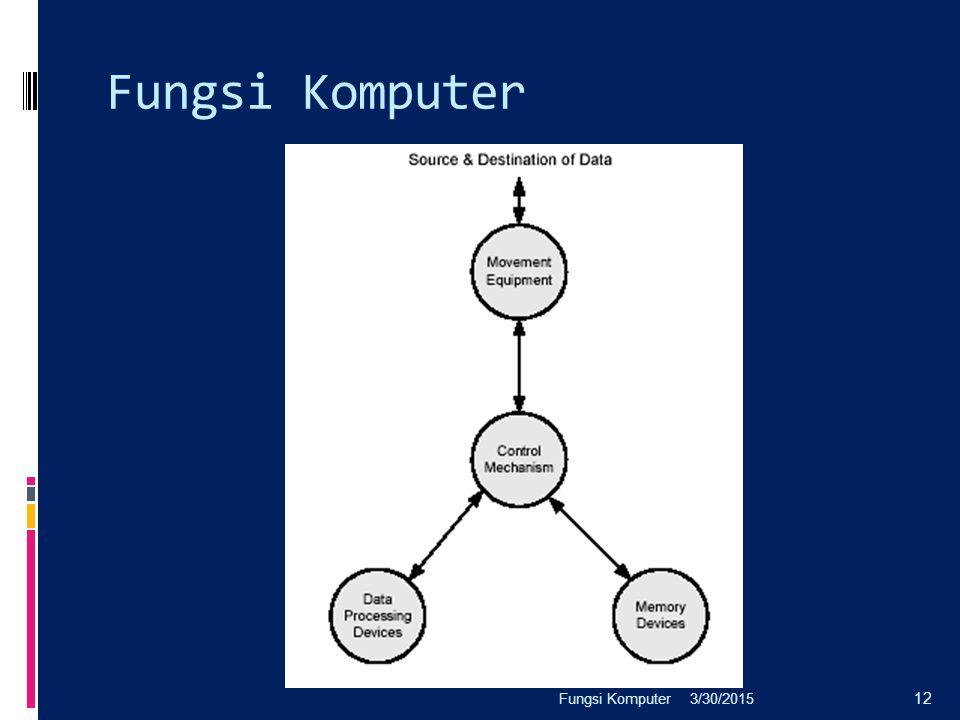 Fungsi Komputer Fungsi Komputer 4/8/2017