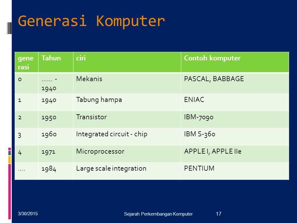 Generasi Komputer generasi Tahun ciri Contoh komputer ...... - 1940