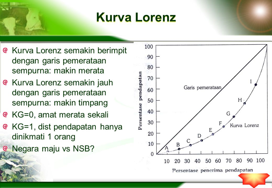 Kurva Lorenz Kurva Lorenz semakin berimpit dengan garis pemerataan sempurna: makin merata.