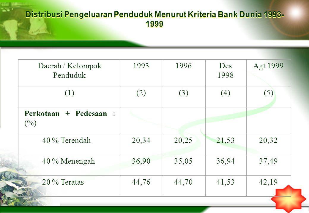 Distribusi Pengeluaran Penduduk Menurut Kriteria Bank Dunia 1993-1999