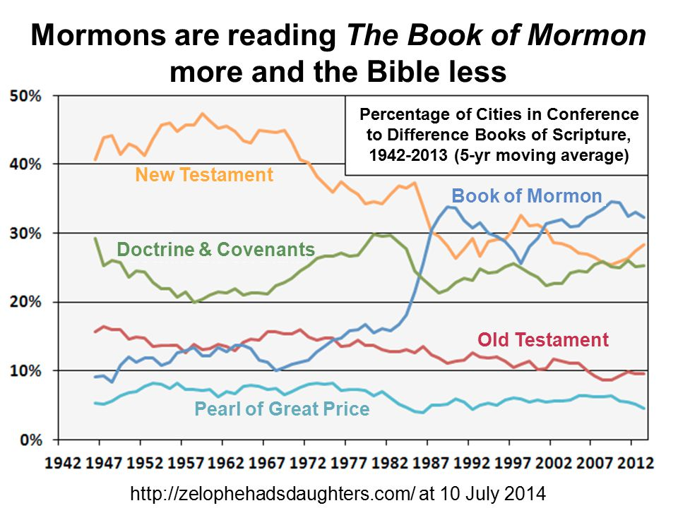 Mormons are reading The Book of Mormon more and the Bible less