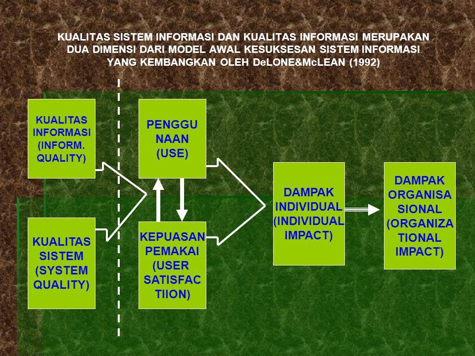PENGGU NAAN (USE) DAMPAK DAMPAK ORGANISA INDIVIDUAL SIONAL (INDIVIDUAL