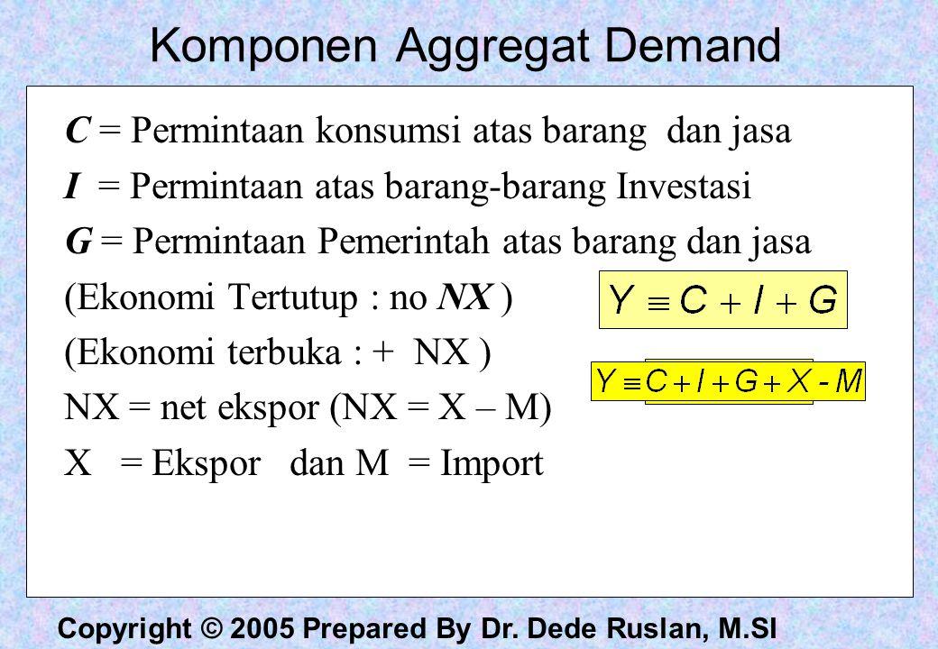 Komponen Aggregat Demand