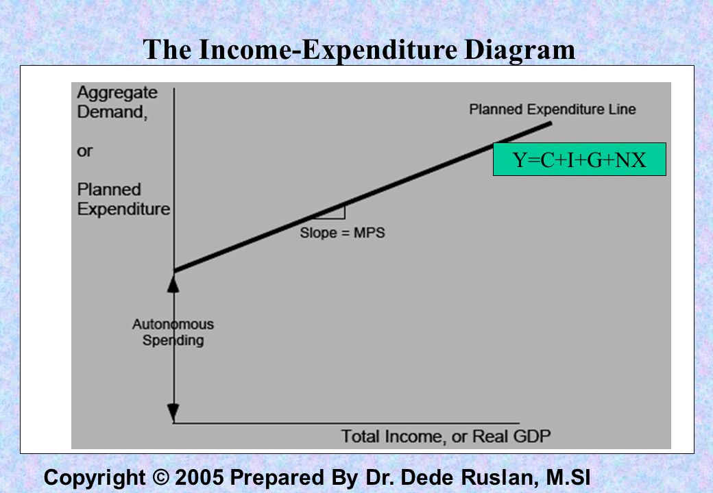 The Income-Expenditure Diagram