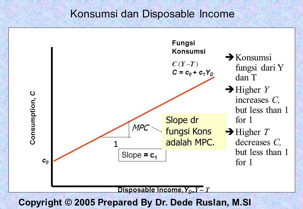 Disposable Income,YD=Y – T