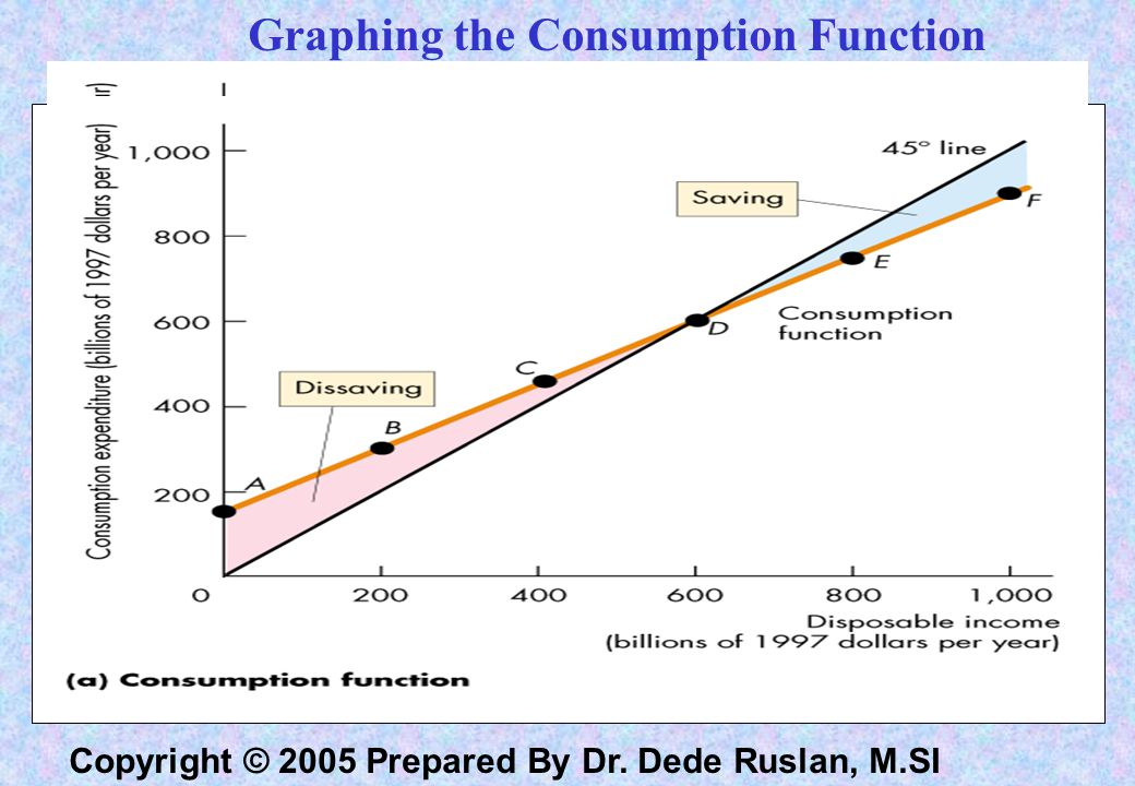 Graphing the Consumption Function