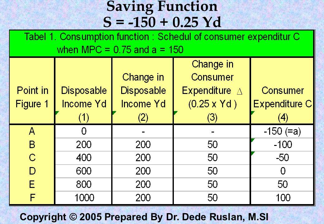Saving Function S = -150 + 0.25 Yd