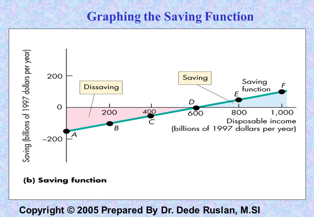 Graphing the Saving Function