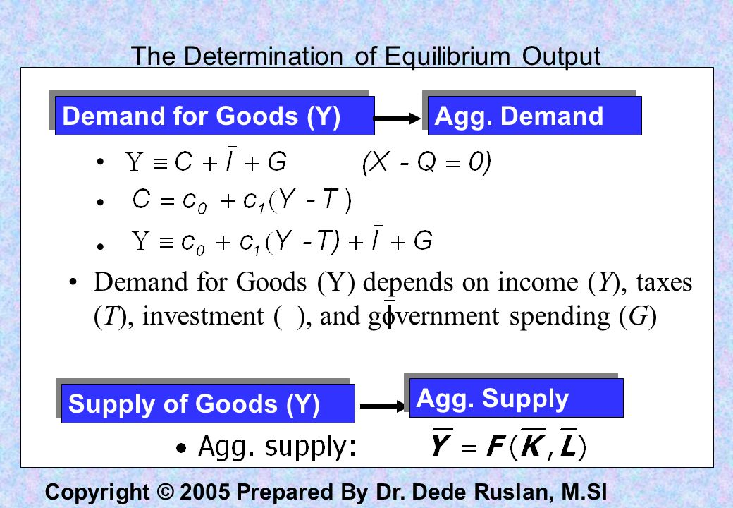 The Determination of Equilibrium Output