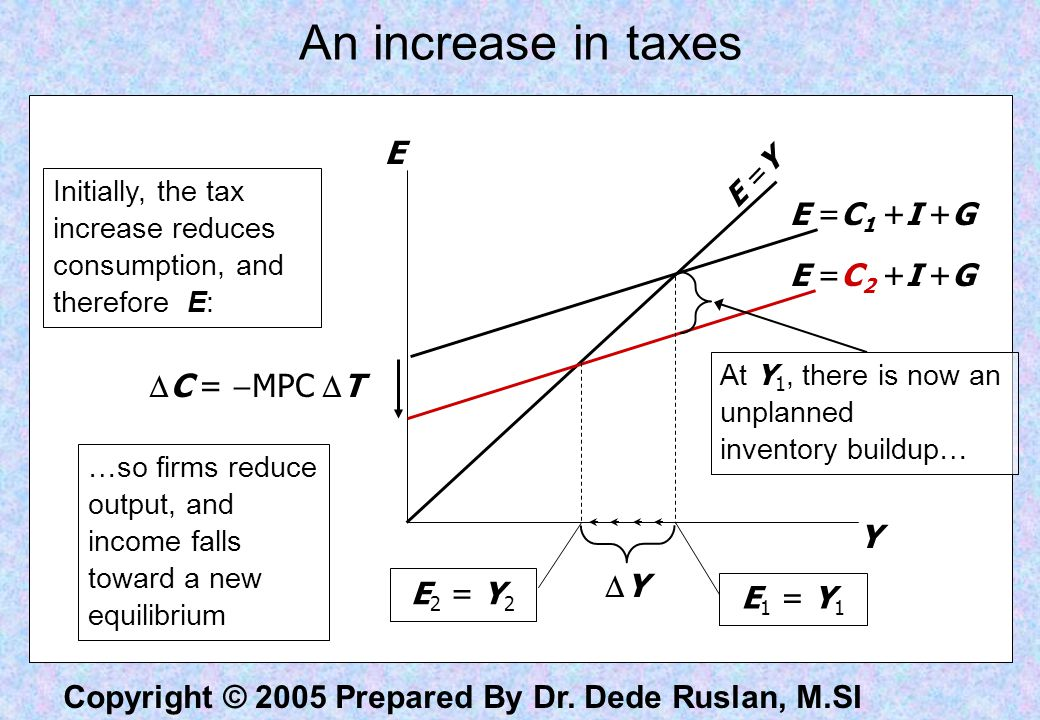An increase in taxes E C = MPC T Y Y E =C1 +I +G E =C2 +I +G